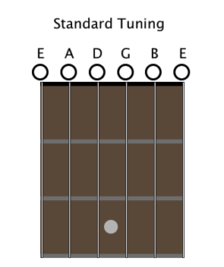 guitar tuning a complete beginner 39 s guide andyrobinetguitar. Black Bedroom Furniture Sets. Home Design Ideas
