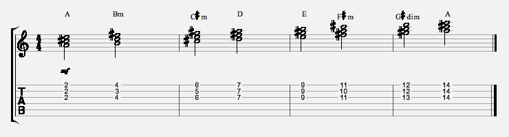 3-string-chord-scale-string-123-a-major-scale