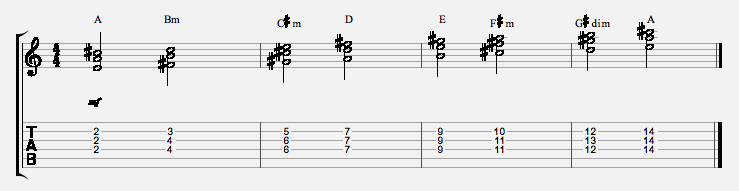 3-string-chord-scale-string-234-a-major
