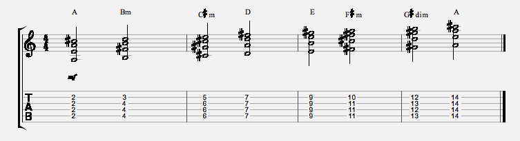 open-g-4-string-chord-scale-a-major