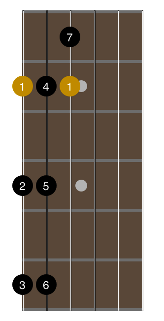 open-g-tuning-1-octave-major-scale-fingering-1