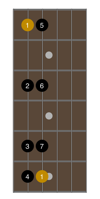 open-g-tuning-1-octave-major-scale-fingering-2