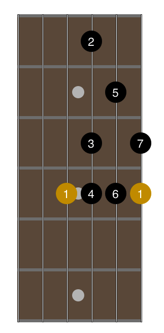 open-g-tuning-1-octave-major-scale-fingering-3