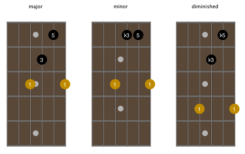 open-g-tuning-1-octave-4th-sting-root-arpeggios