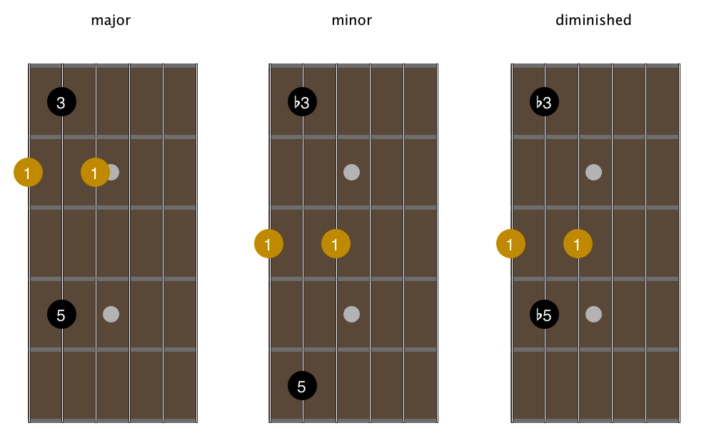 open-g-tuning-1-octave-6th-sting-root-arpeggios