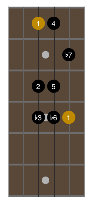 open-g-tuning-1-octave-minor-scale-fingering