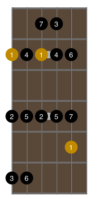 open-g-tuning-2-octave-major-scale-fingering-1
