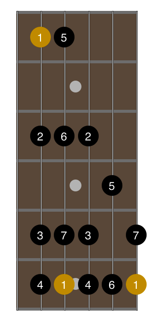 open-g-tuning-2-octave-major-scale-fingering-3