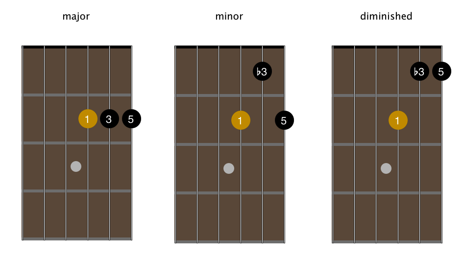 open-g-tuning-3-string-chord-shapes-strings-123