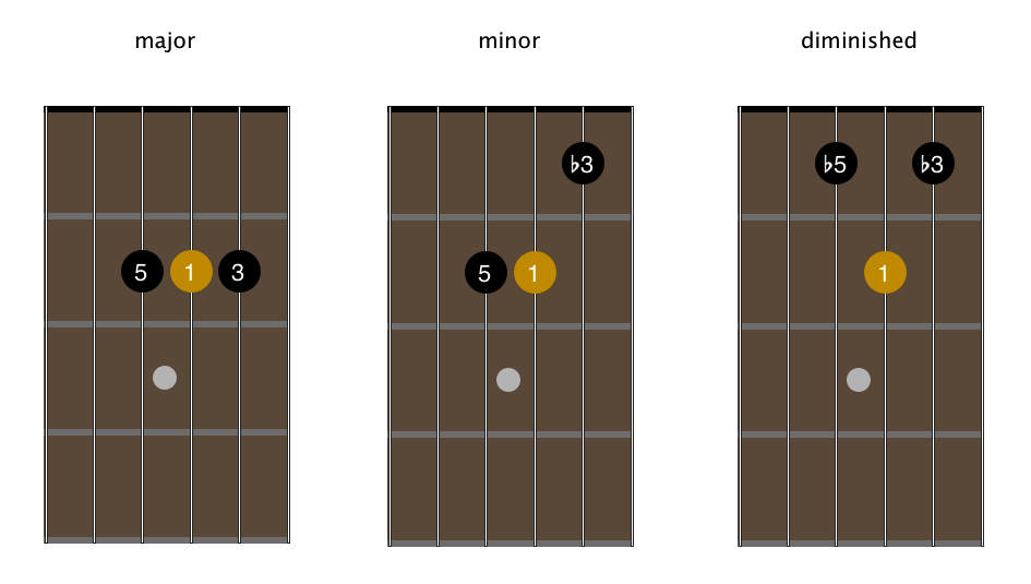 Open G Tuning An Introduction Andyrobinetguitar