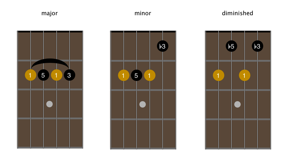 open-g-tuning-4-stringmovable-chord-shapes