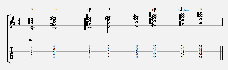 open-g-tuning-5-string-chord-scale-a-major