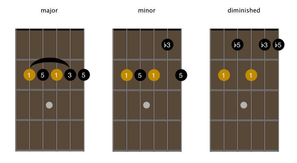Movable guitar chord shapes